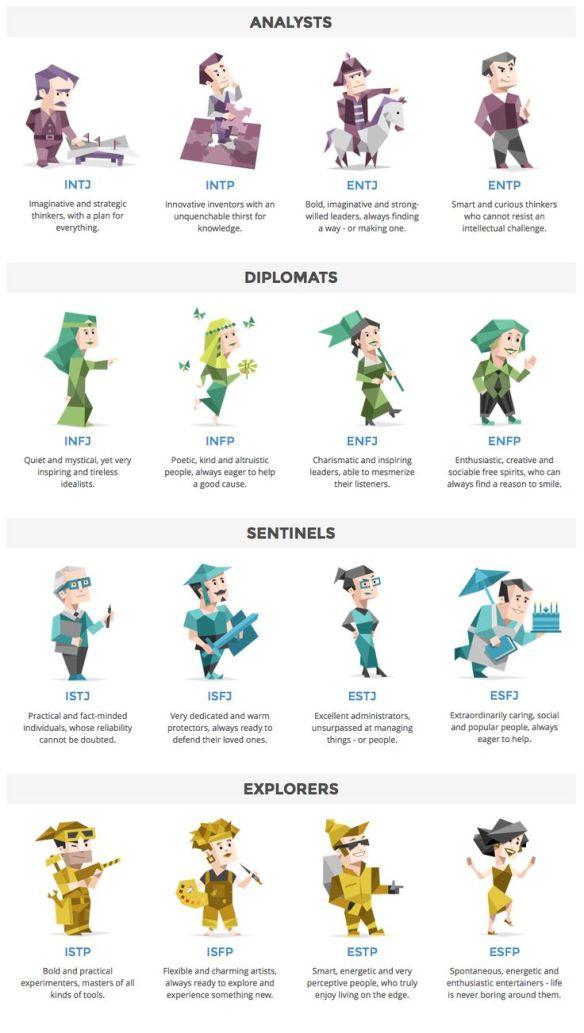 16personalities